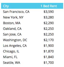 Boston rents