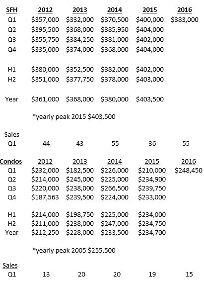 Beverly Q1 Housing Market