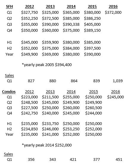 Essex County housing sales