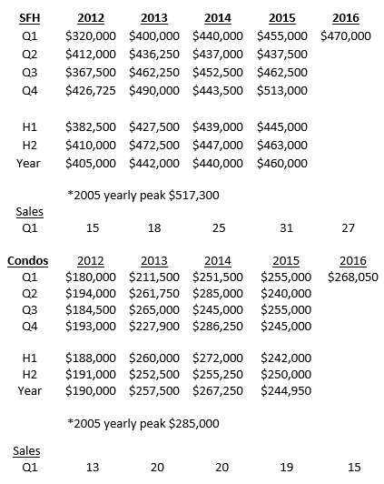 Swampscott Home Sales
