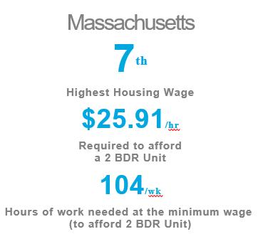 Massachusetts hourly wages