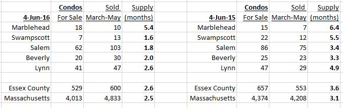 Condos supply