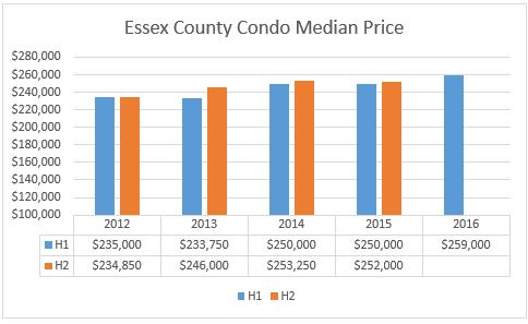 Essex County Housing Market