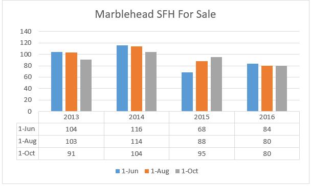 Marblehead SFH