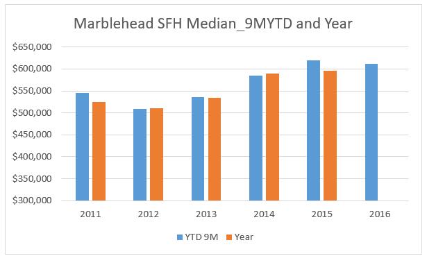 Marblehead Q3 report
