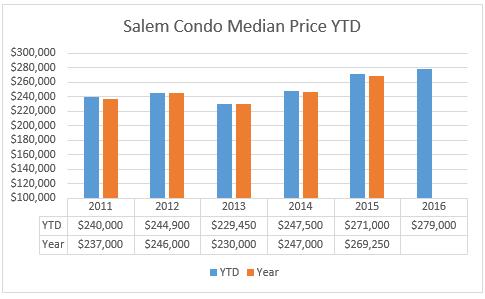 Salem condo market