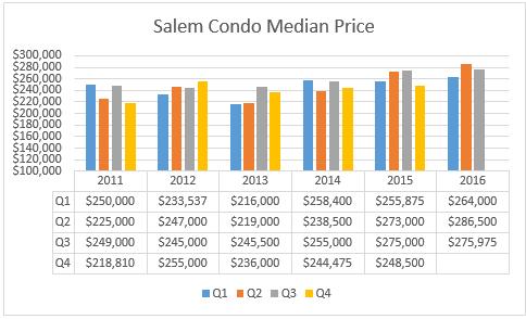 Salem Condo