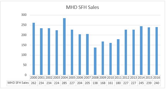 Marblehead Sales