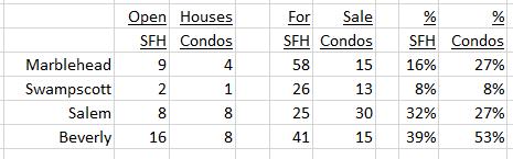 Open Houses December 18