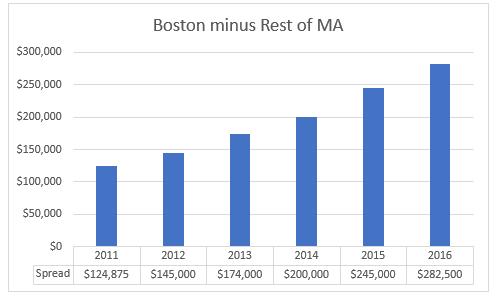 Boston condo market