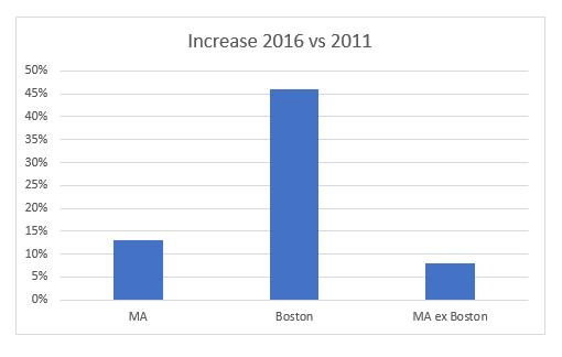 MA Boston condos