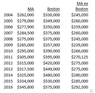 MA Boston Condo sales