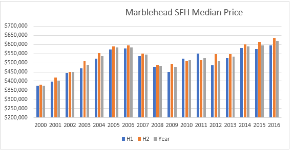 Marblehead Median Home Price