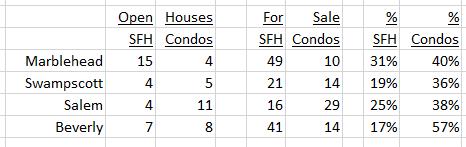 Open Houses January 22