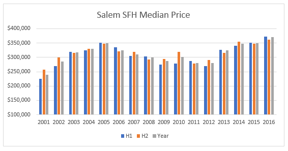 Salem Housing Market