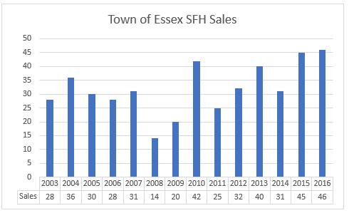 Town of Essex housing market