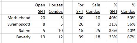 Open Houses February 19