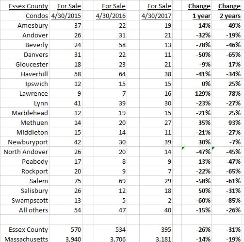 Essex Housing Inventory