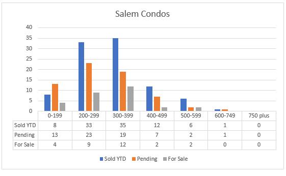 Salem condos