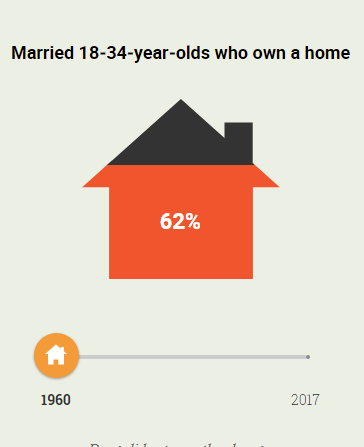 Married home ownership