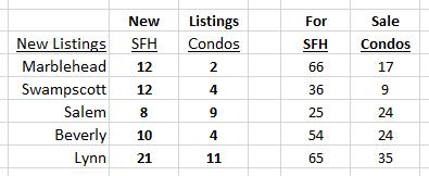 New Listings May 20
