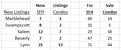New Listings June 16
