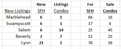 New Listings June 28