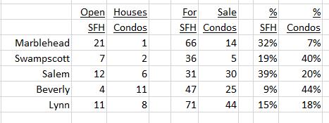 Open Houses June 18