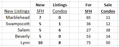 New Listings July 29