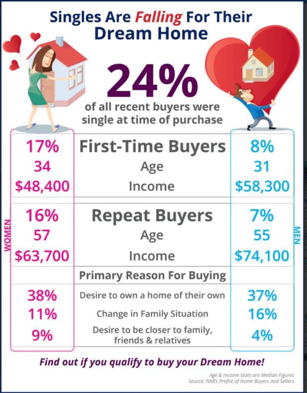 Single home buyers
