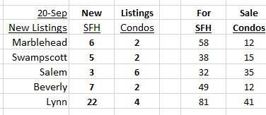 New Listings September 20