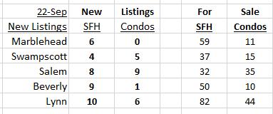 New Listings September 22