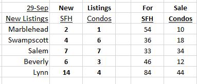 New Listings September 29