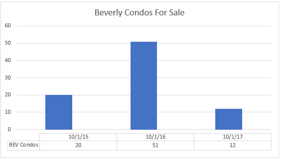 Beverly Condo Inventory