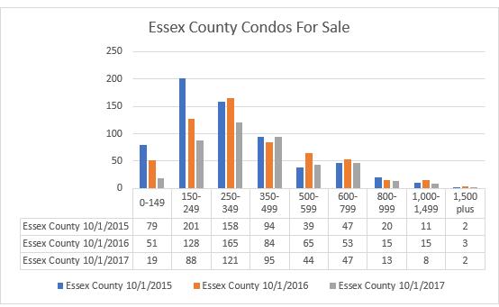 Essex County Condo Inventory