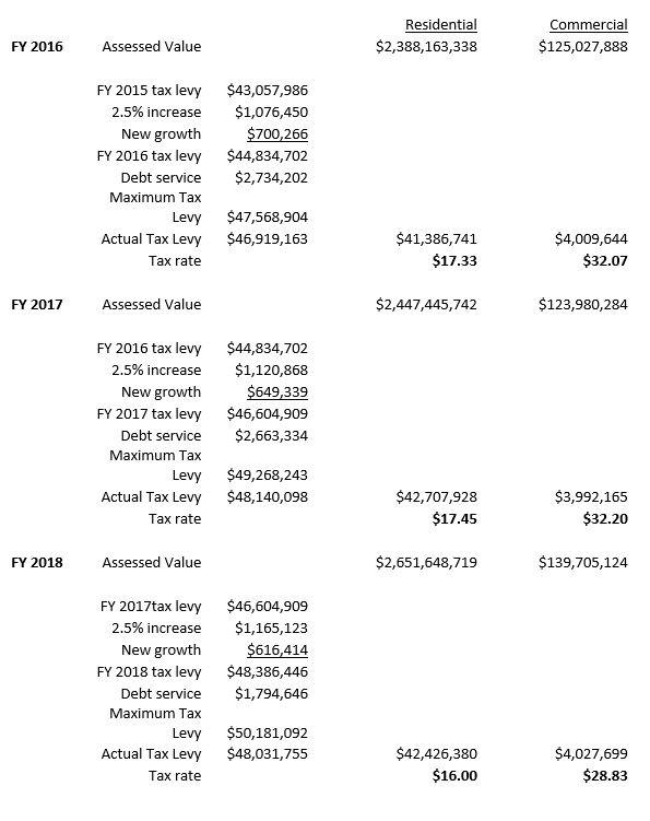 Swampscott tax calculation