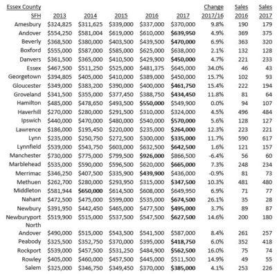 Essex median prices