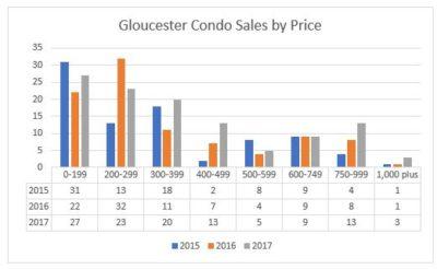 Gloucester housing market