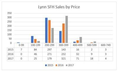 Lynn Housing Market