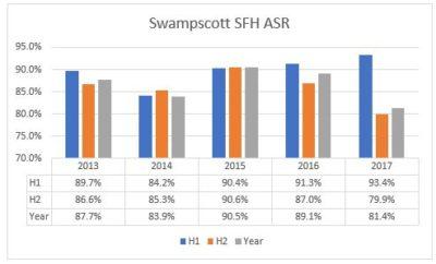 Swampscott housing market