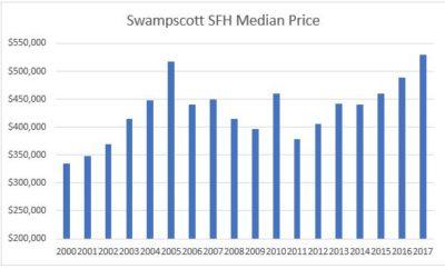 Swampscott median price
