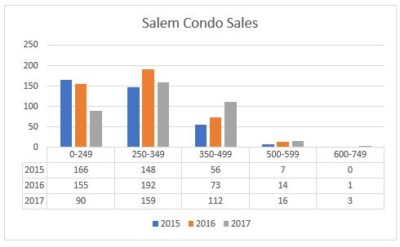 Salem Housing Market Review