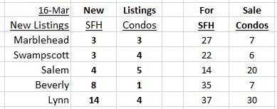 New Listings