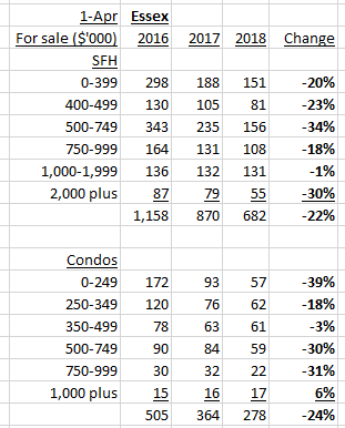 Essex County housing inventory