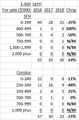 Lynn housing inventory