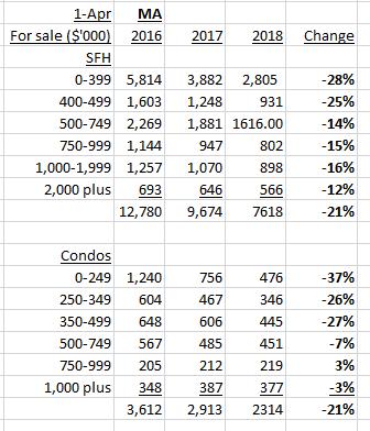 Massachusetts housing inventory