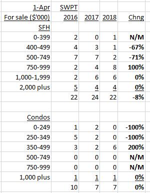 Swampscott housing inventory