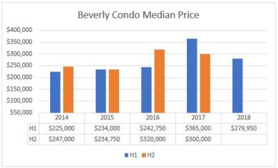 Beverly Housing Market