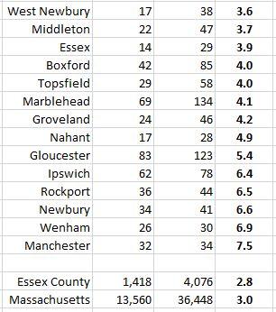 Essex housing market