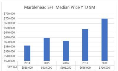 marblehead housing market